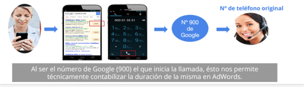 proceso-google-call-metrics